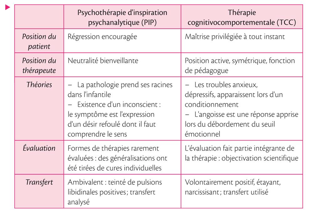 Place des pratiques psychocorporelles et définitions_4