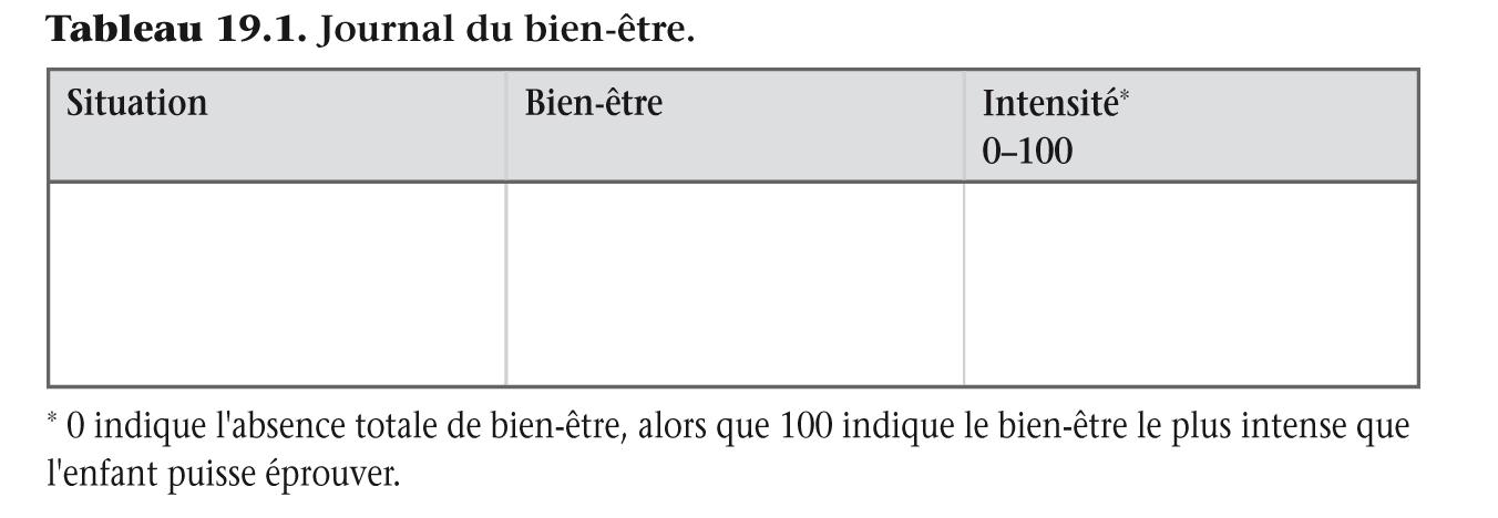 Tableau 19.1. Journal du bien-être.