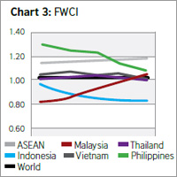 Report reveals key trends in ASEAN research performance and collaboration