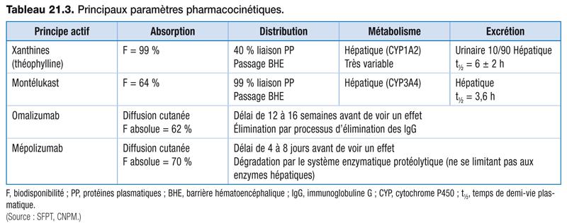 Tableau 21.3 . Principaux paramètres pharmacocinétiques.