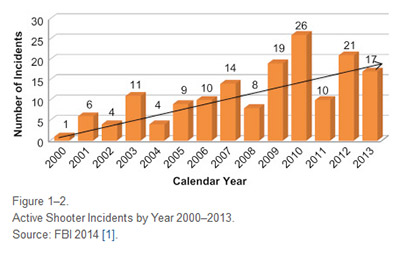 Active shooter incidents are on the rise, with the number more than doubling from 2000 to 2013. (Source: <em>Active Shooter</em>, Elsevier 2015, based on FBI statistics)