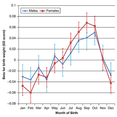 Figure 1: Birth weight was associated with birth month among people from the UK Biobank study; those born in August-October had the highest birth weight. (The figure was featured in the original research article by Perry et al published in <em>Heliyon</em> October 2015.)