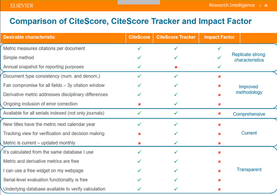 CiteScore provides many additional benefits compared to existing metrics