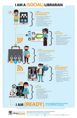 Social librarian infographic