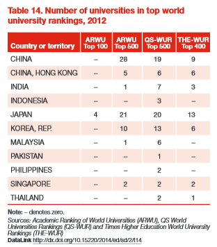Number of universities in top world university rankings