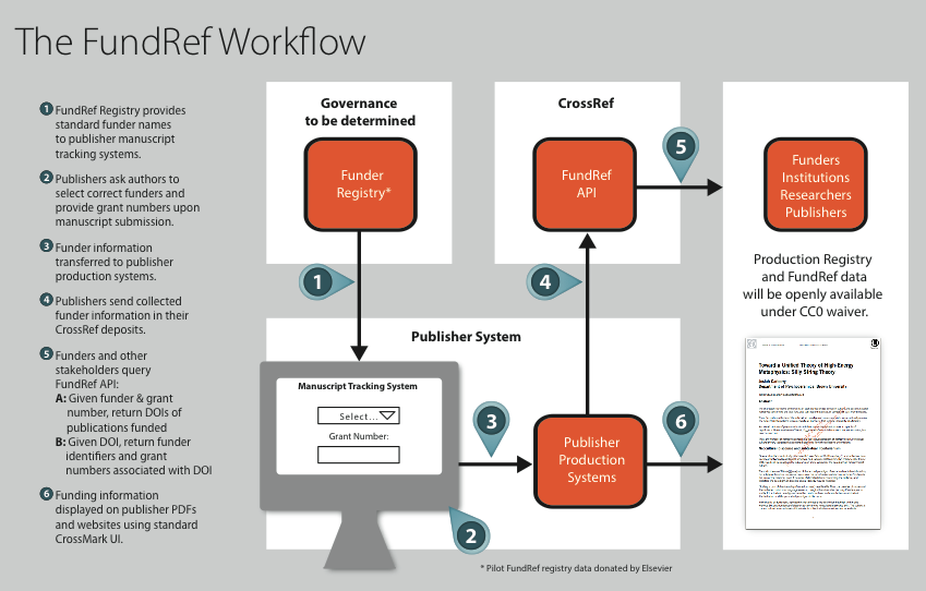 The FundRef workflow