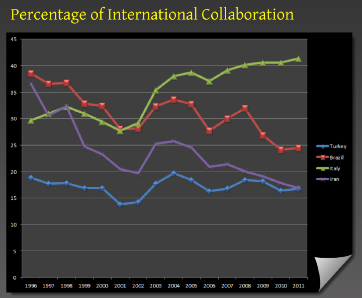 Percentage of International Collaboration (Source: Scopus)