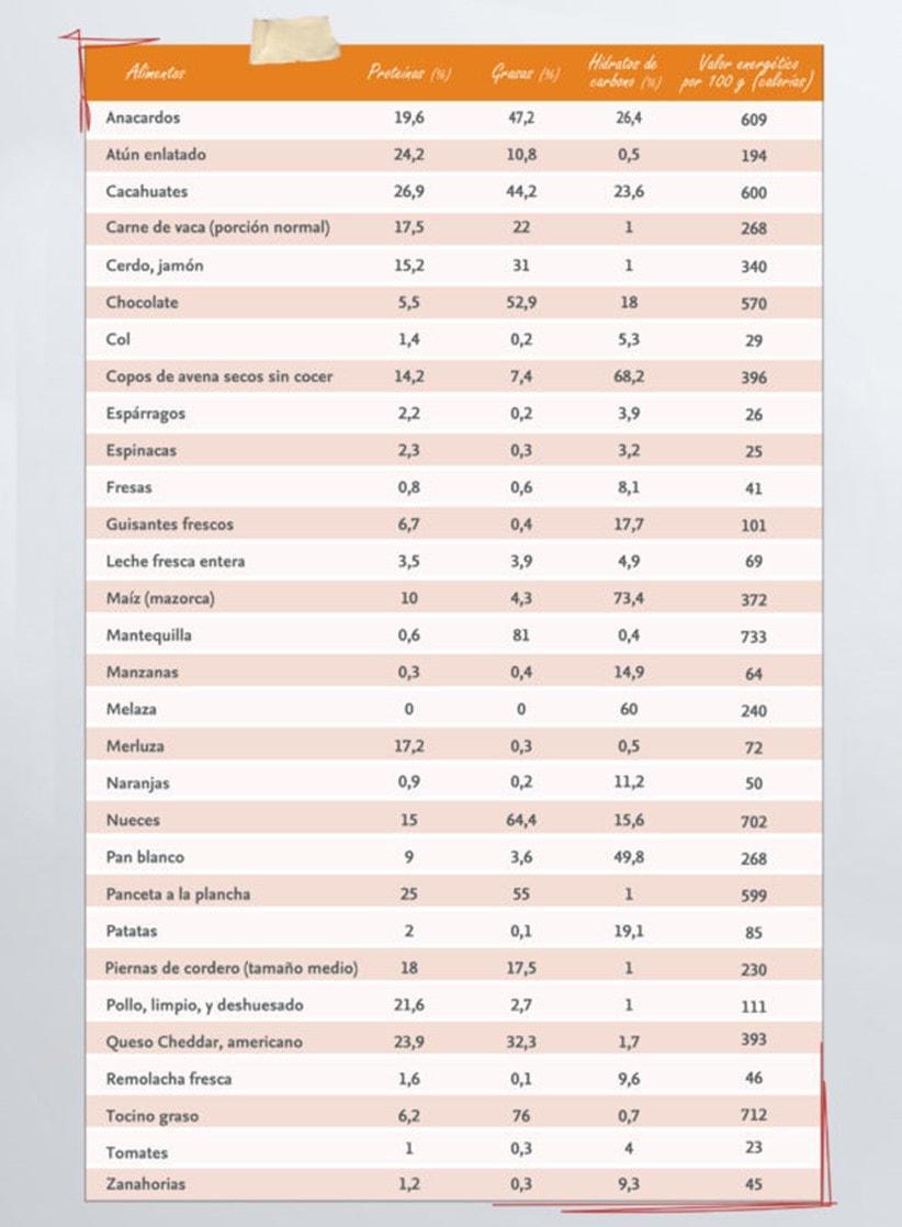 Dieta 15 dias proteinas