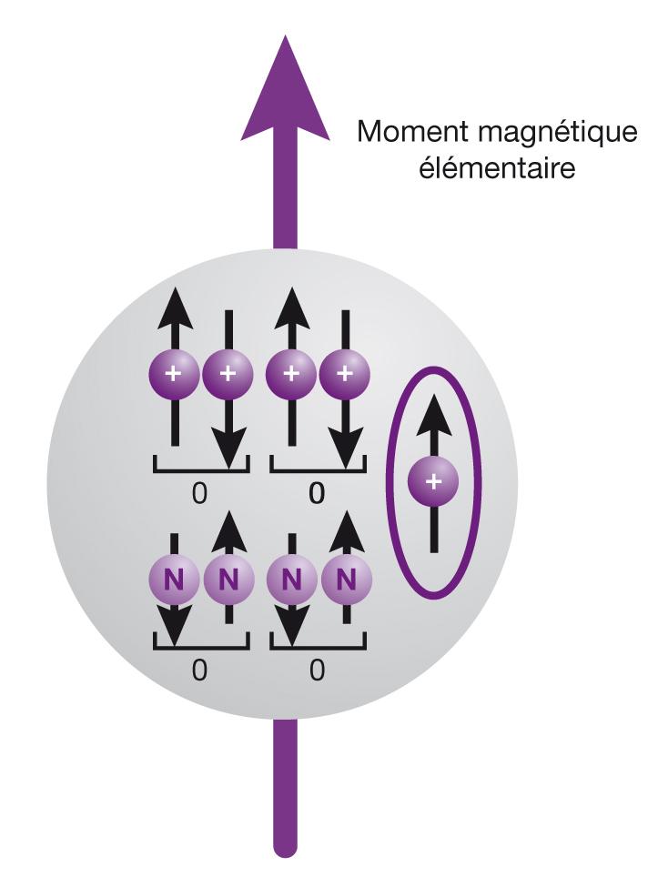 Magnétisme nucléaire_5