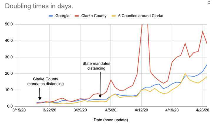 Line graph displaying the doubling times for Clarke County, six surrounding counties, and the state of Georgia, USA.