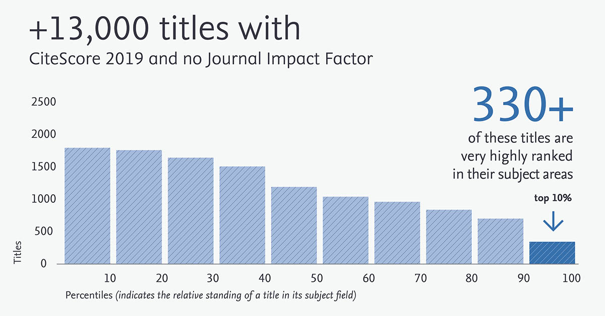 The evolving world of article and journal metrics – what you need to know