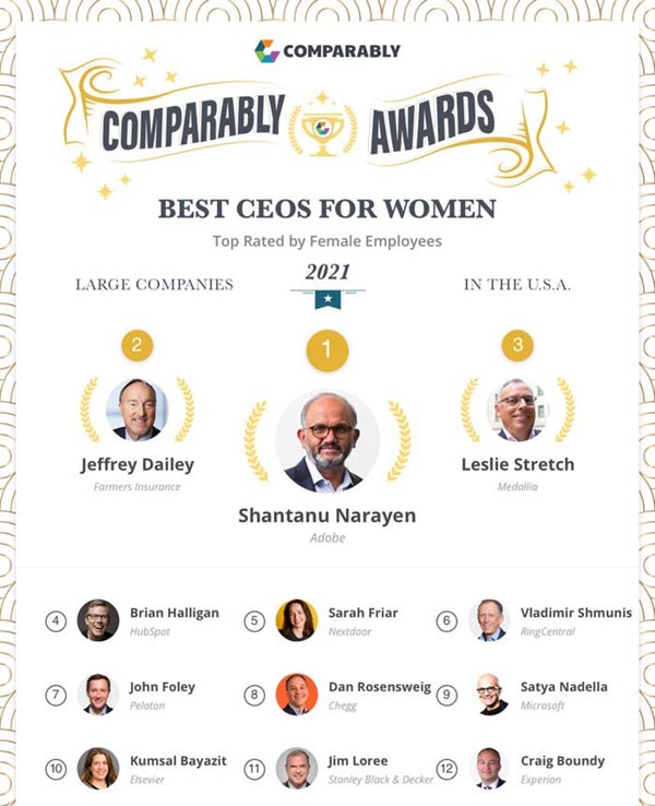 Comparably top CEOs for Women 2021 graphic small