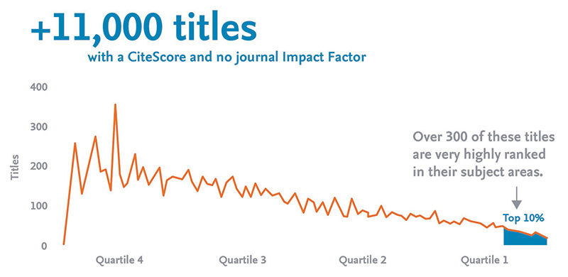 CiteScore's comprehensive coverage reveals the value of new journals.