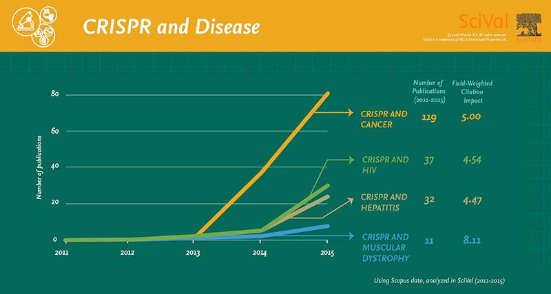 CRISPR and disease infographic