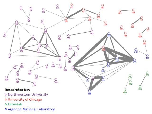 Visualization of co-author network