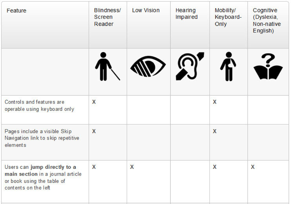 A disability persona matrix showing accessibility features on ScienceDirect. See the full chart on the <a target=&quot;_blank&quot; href=&quot;https://www.elsevier.com/solutions/sciencedirect/support/web-accessibility&quot;>Web Accessibility page on Elsevier.com</a>.