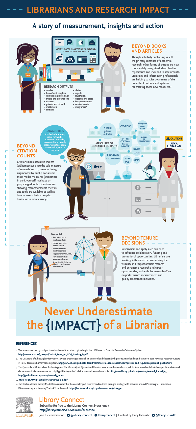 Infographic: Librarians and Research Impact