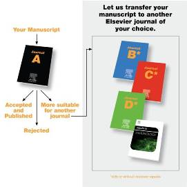 Article Transfer Service at a glance