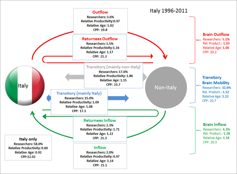 <strong>Italy's 'brain circulation.'</strong> Elsevier's SciVal Analytics team mapped the status and migration of researchers from 1996 to 2011.