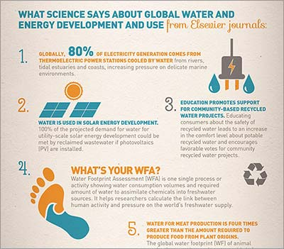 Infographic: 10 science facts about water and energy development
