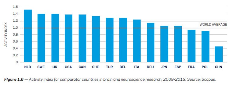 Figure 1.6 — Activity index for comparator countries in brain and neuroscience research, 2009-2013 (Source: Scopus)
