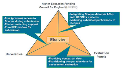 Elsevier supported all major stakeholders during the REF2014 national assessment in the UK.