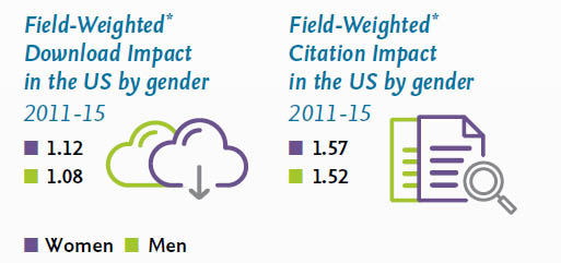 Source: <a target=&quot;_blank&quot; href=&quot;https://www.elsevier.com/__data/assets/pdf_file/0010/297253/RI_GenderReport_2017_Leaflet_A4_Digital_v2.pdf?utm_source=EC&amp;utm_medium=EC-listicle&amp;utm_campaign=EC-listicle&quot;>Infographic</a> based on findings from <em>Gender in the Global Research Landscape</em> (Elsevier 2017).