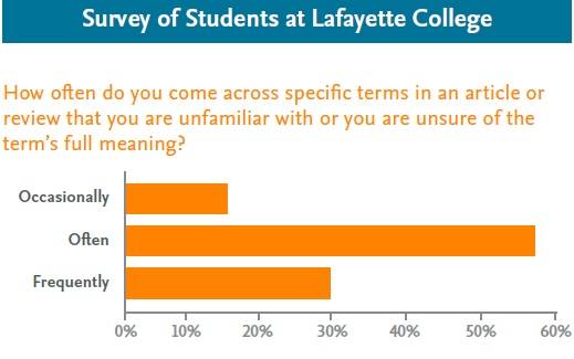 Survey of Students at Lafayette College - Topics, ScienceDirect | Elsevier