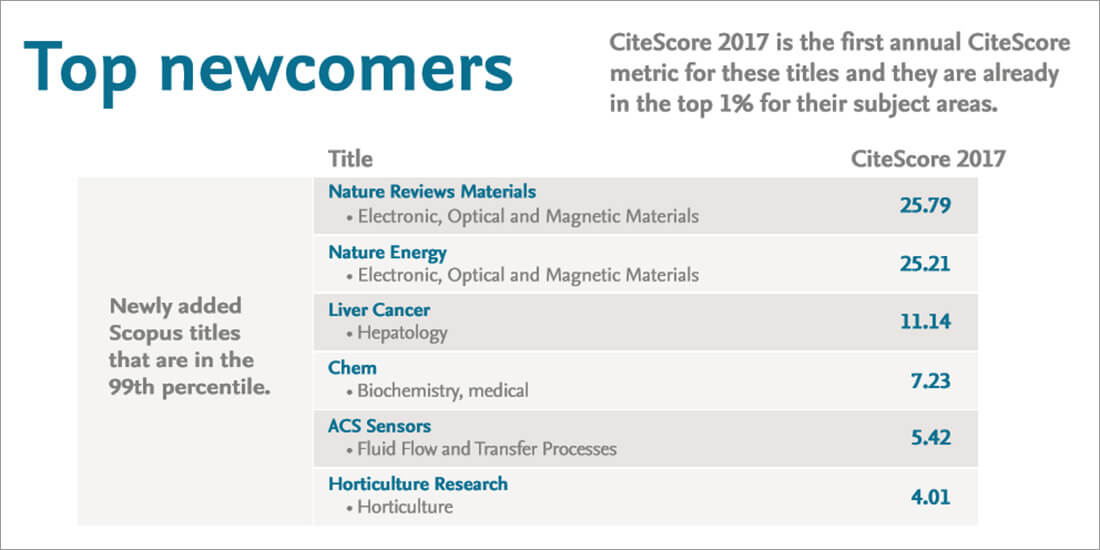 CiteScore metrics updated with 2017 annual values