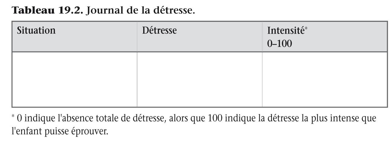 Tableau 19.2. Journal de la détresse.