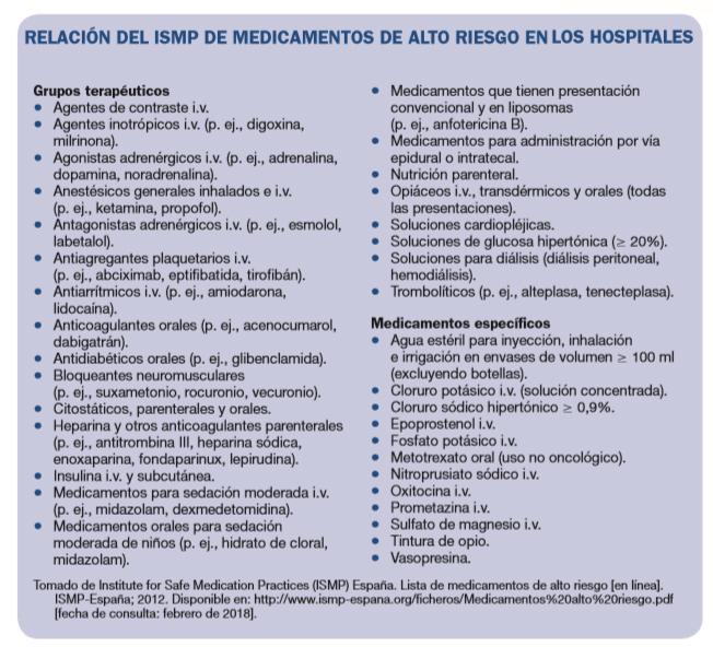 Medicamentos alto riesgo emergencias