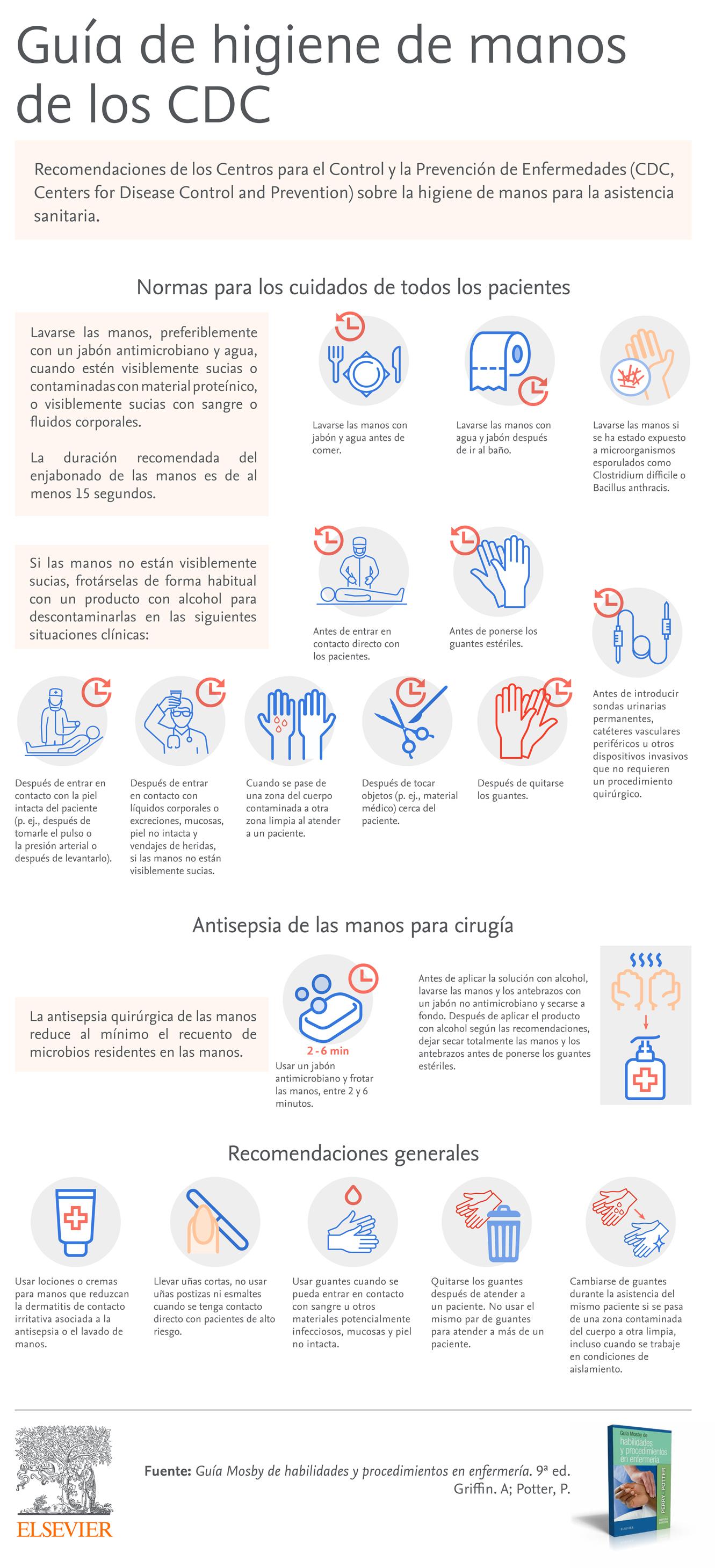 Infografía Mosby Lavado de manos
