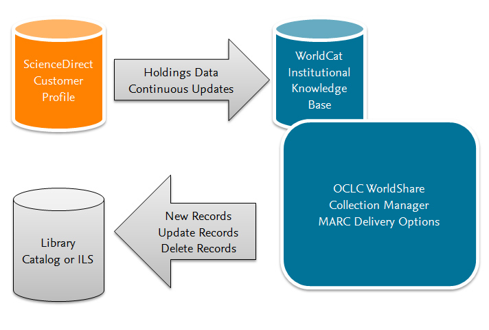 Diagram of ScienceDirect customer profile system sending continuous holdings data updates to WorldCat institutional knowledge base, which supports automatic MARC deliveries to libraries through OCLC WorldShare Collection Manager